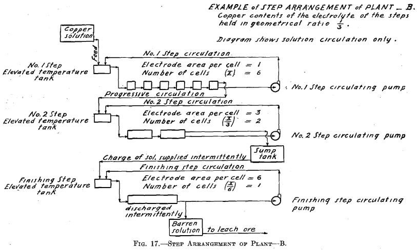 step-arrangement-of-plant-b