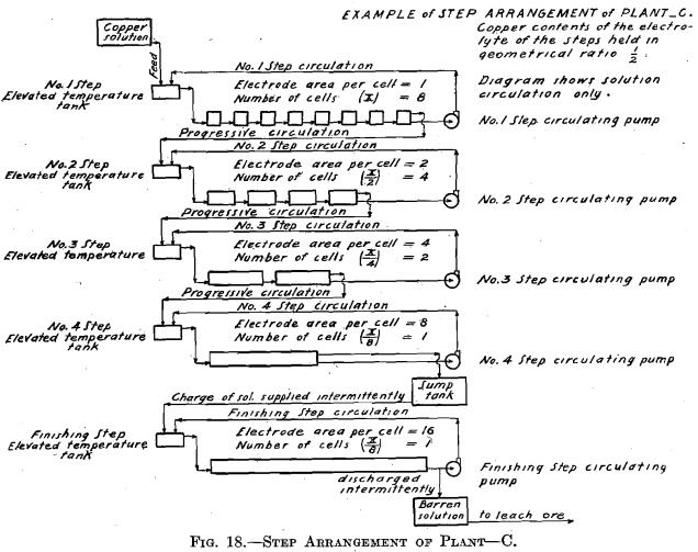 step-arrangement-of-plant-c-2