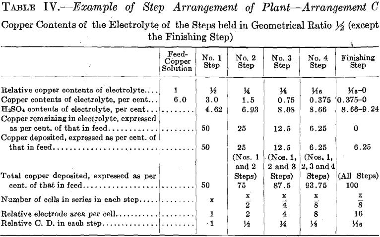 step-arrangement-of-plant-c