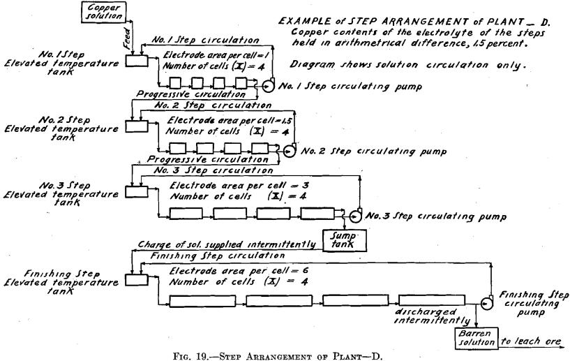 step-arrangement-of-plant-d-2