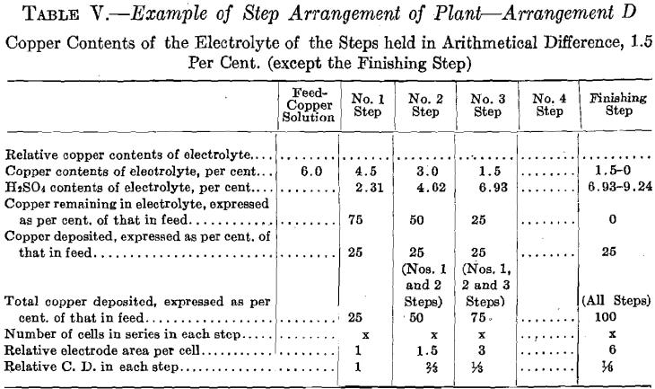 step-arrangement-of-plant-d