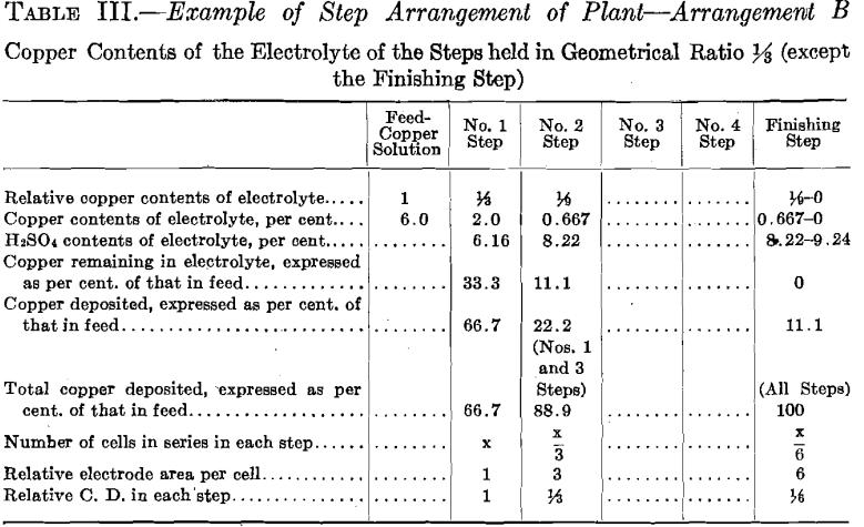 step-arrangement-of-plant