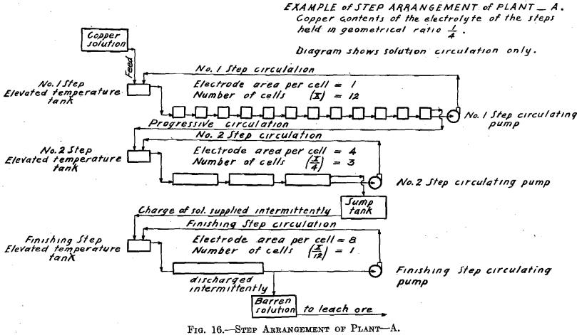 step-arrangement
