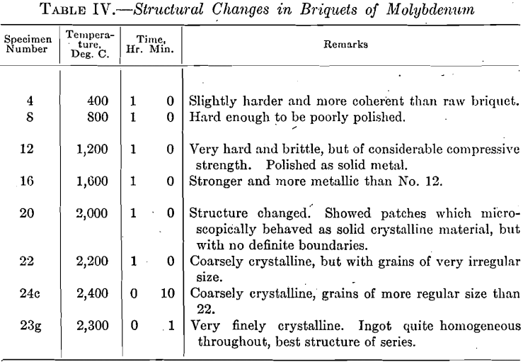 structural-changes-in-briquets-of-molybdenum