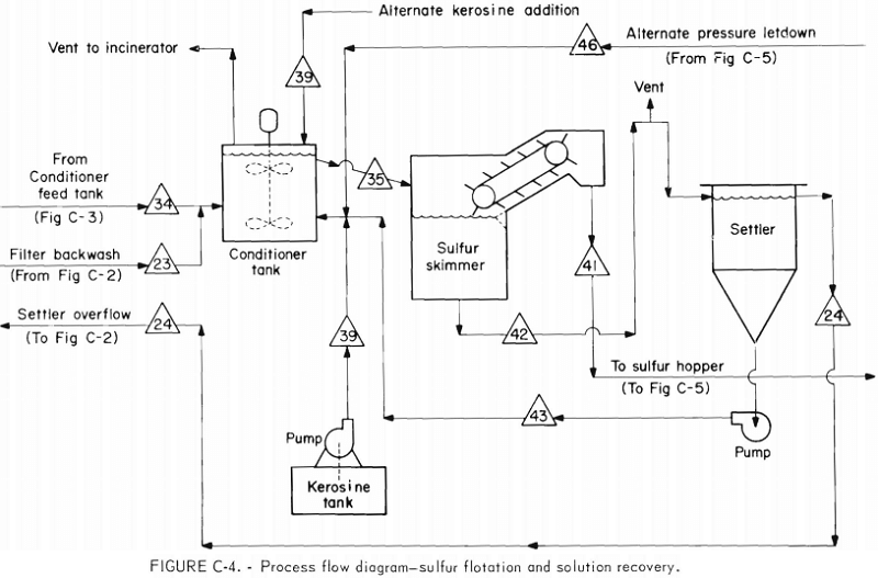 process flow diagram glass production remove sulphur dioxide from lead smelter by citrate process