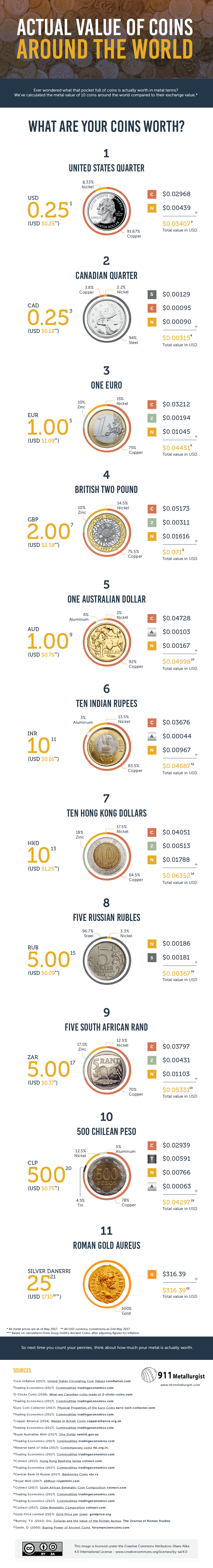 design-actual value of coins around the world