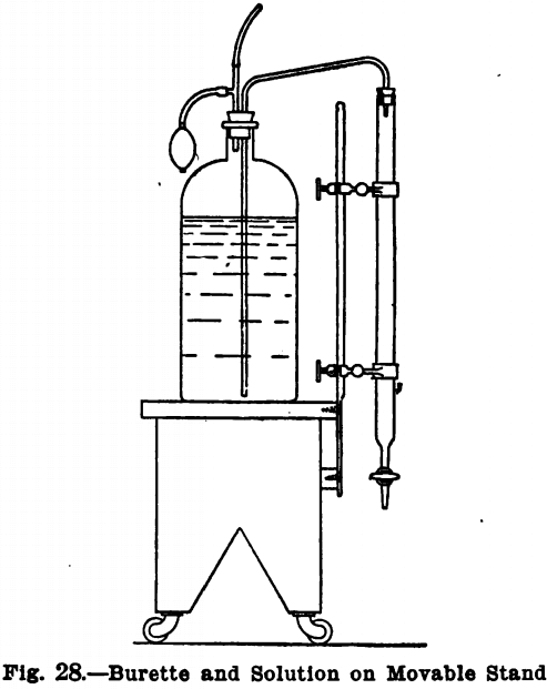 Design Equipment Of Small Laboratory Burette And Solution