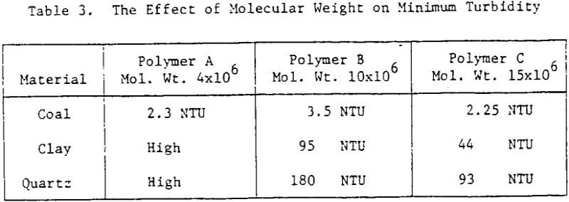 the effects of molecular weight on
