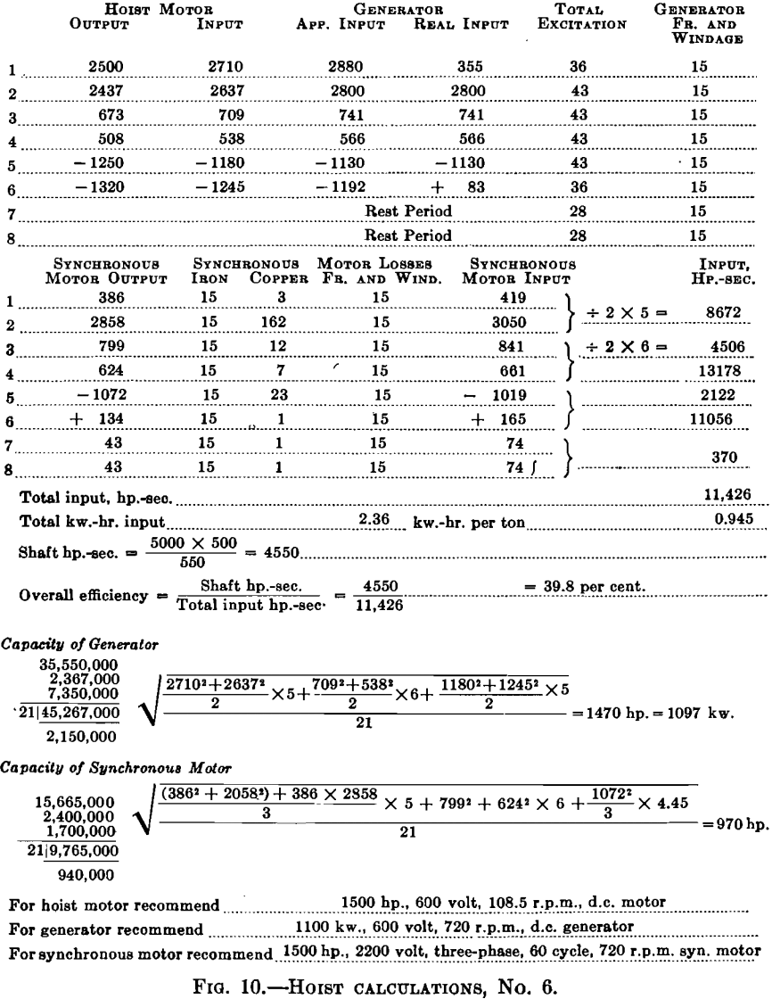 Mine Hoist Equipment Electrical Calculations