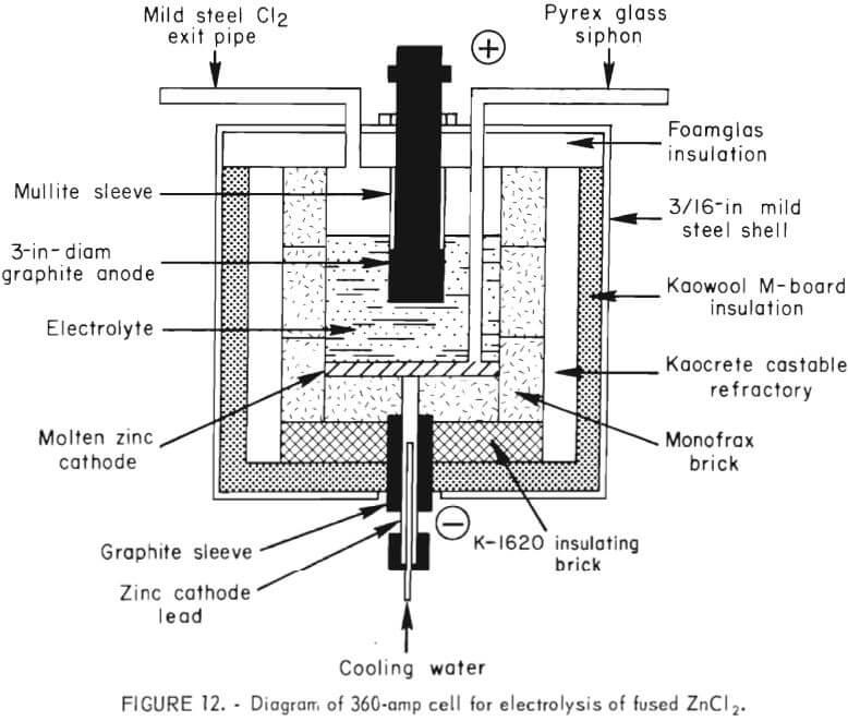 Zinc electrolysis electrolysis of fused zinc chloride ccuart Images