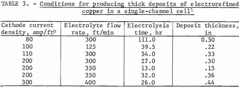 Electrorefining Copper