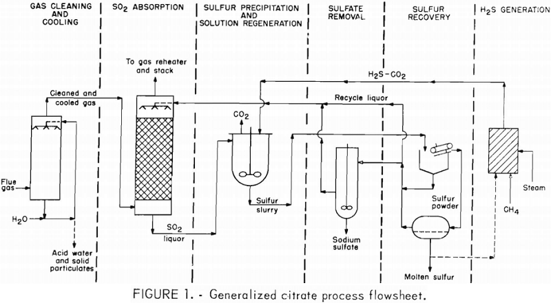 Remove Sulphur Dioxide From Lead Smelter By Citrate Process