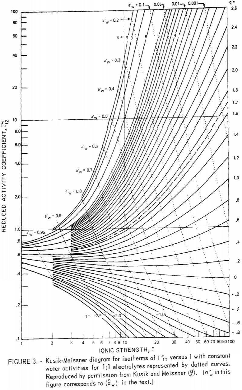determination ionic activities of metal salts in water