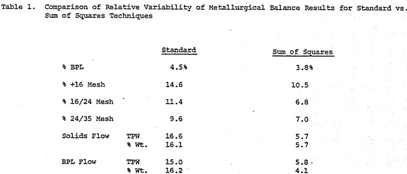 metallurgical-balance-comparison-of-relative-variability