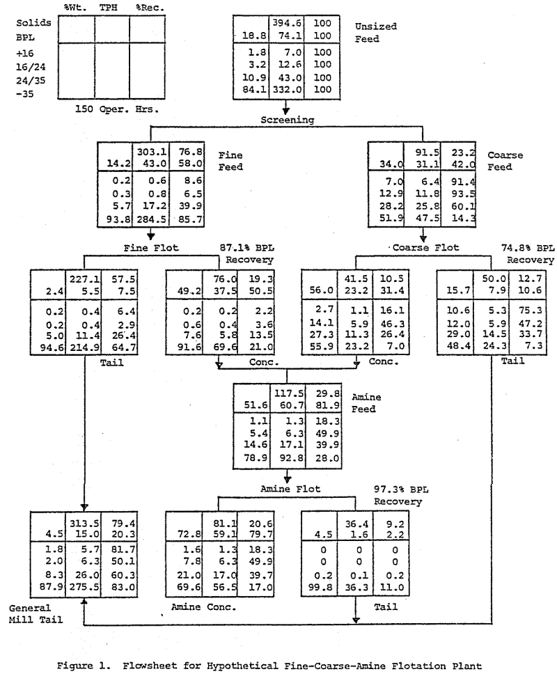 """In the 2000 page Handbook of Mineral Dressing by A. F. Taggart, the subject of material or metallurgical balances is covered in only six pages of eve-straining type, although Taggart's work was compiled before 1945, and there has been significant progress since then in most areas of mineral processing, the practicing metallurgist's approach to metallurgical balances remains exactly the same as described in those six pages.  There are several portions of Taggart's text appropriate to introduce the subject of this paper which I would like to quote:  """"Milling Calculations. Computations of performance in milling are complicated by the fact that it is a continuous rather than a batch operation, that the quantities of solid materials handled are large and usually mixed with water, hence difficult or impossible to weigh. Fortunately it is possible to determine many facts concerning performance without knowing weights, if the value of various constituents is known in some common unit, e.g., the content of some particular metal or mineral, or of water, or some ingredient soluble therein, or of particles of a particular size or falling within some particular size range, or the like.""""  Taggart then proceeded to derive the formulas for calculating weight splits and mineral recoveries from assay, size distribution or water to solids ratio data for the two product, three product and n-product processing situations, and concluded with the following comments:  """"Limitations of multiproduct formulas. The formulas above given are theoretically correct but the accuracy of the answers that they give is, of course, wholly dependent upon the accuracy of the sampling and assaying. The formulas for two-product treatment are not particularly sensitive to small errors in data or calculation, hence recovery and weight of concentrate should check smelter returns (or their equivalent). If they do not check, mill operation should be examined for spills, losses, hold-backs as in tanks, etc. and sh"""