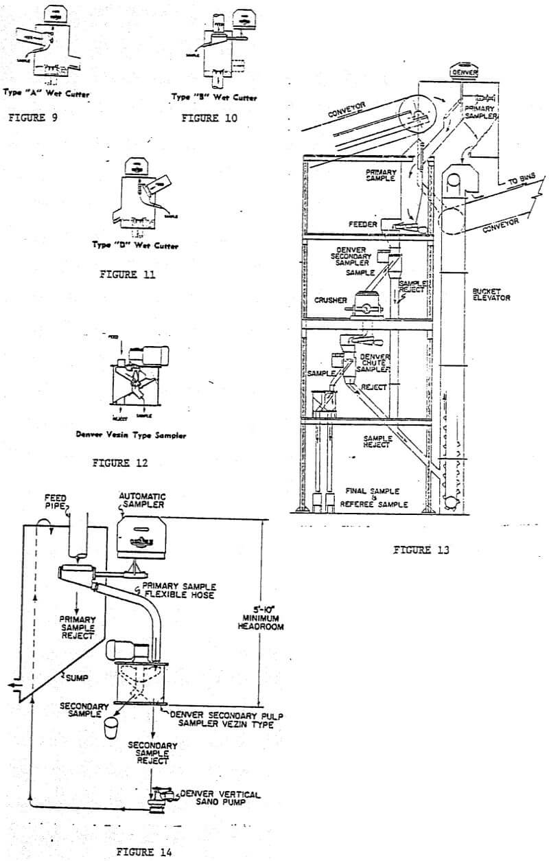 mineral processing plant sample equipment