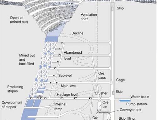 Mining Methods VS Underground Crusher Location