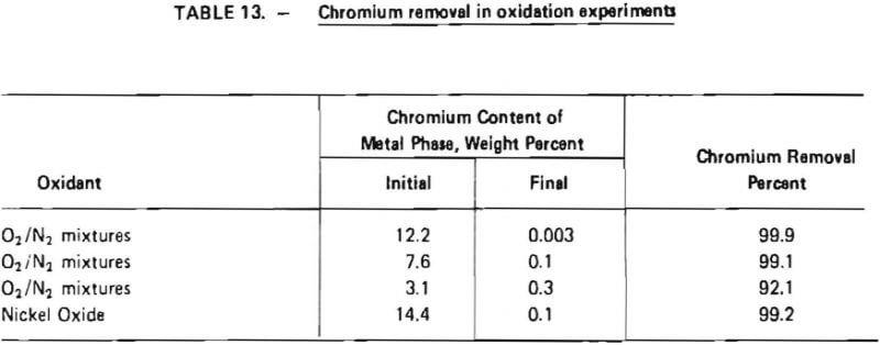 Recover Chromium From Scrap Metal