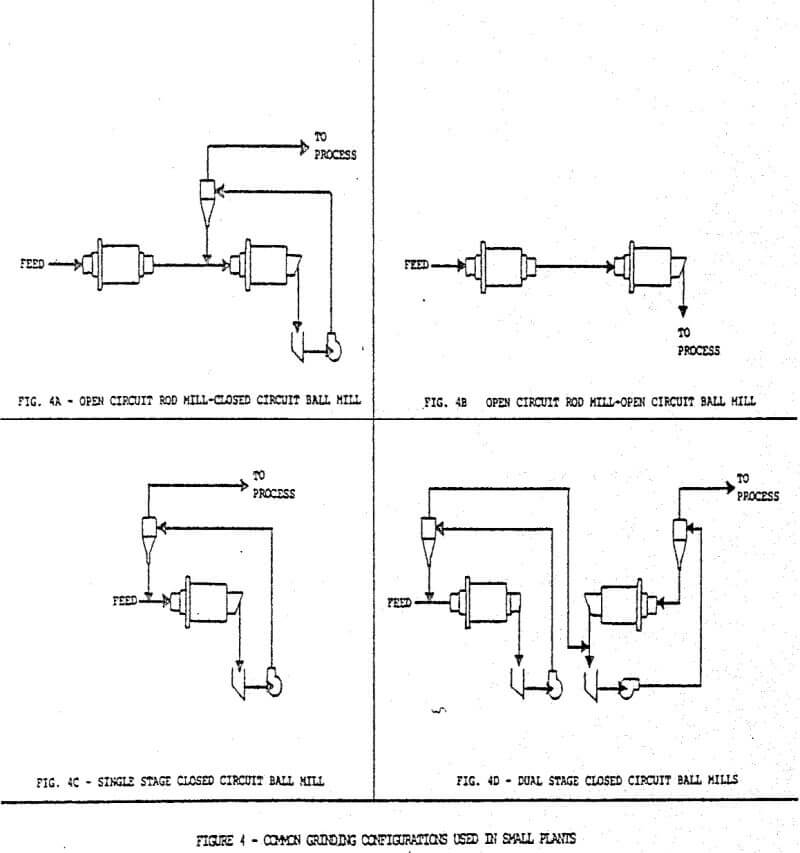 common grinding configurations used in small plants