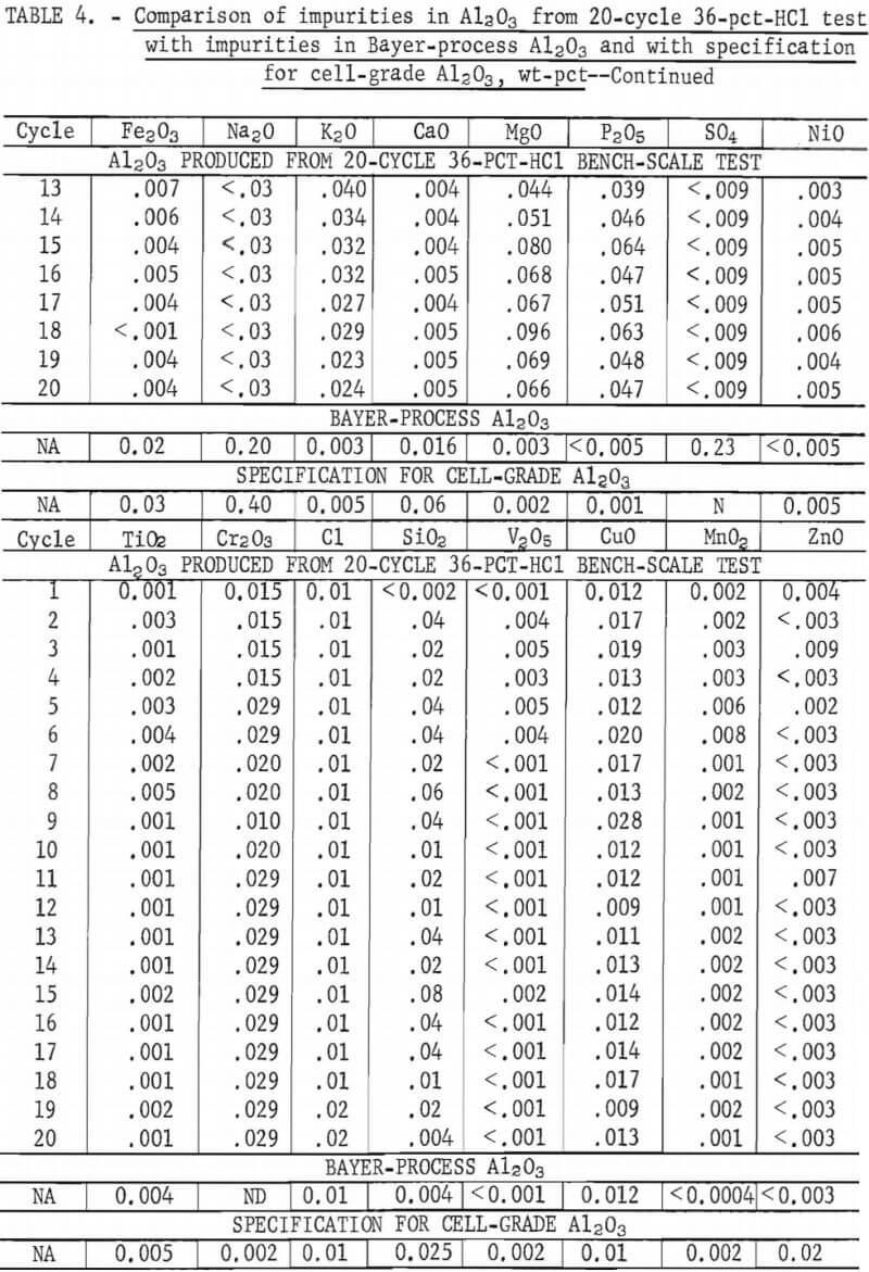 comparison-of-impurities-in-al2o3