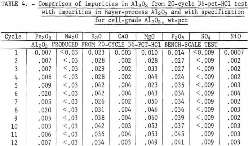 comparison-of-impurities
