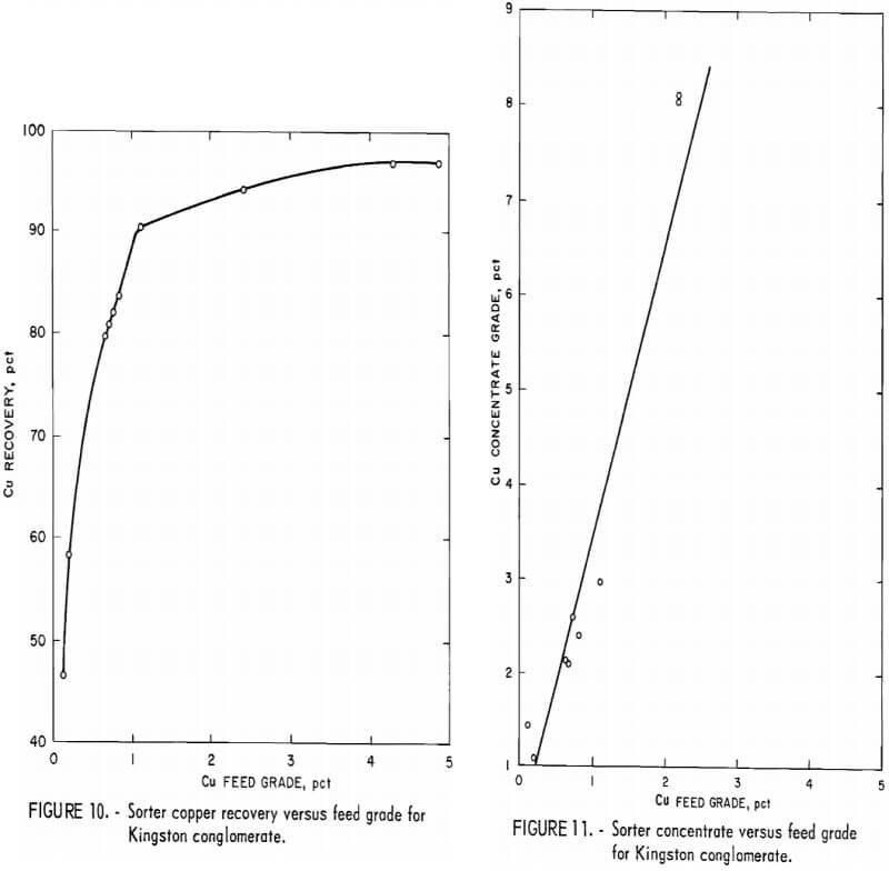 concentrate versus feed grade