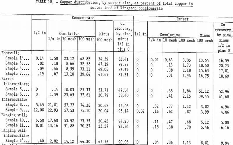copper-distribution-by-copper-size