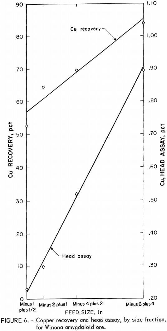 copper recovery and head assay by size fraction