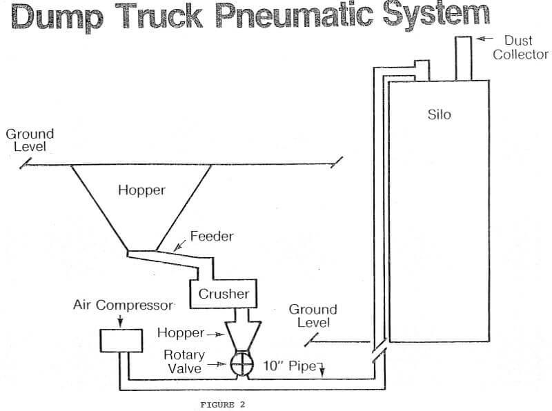 dump truck pneumatic system