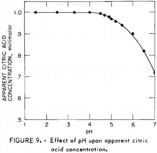 the effect of concentration ph and Effect of concentration and ph of solutions on the absorbency of polyacrylate superabsorbents hongmei kang, jianjun xie college of chemistry, xiangtan.