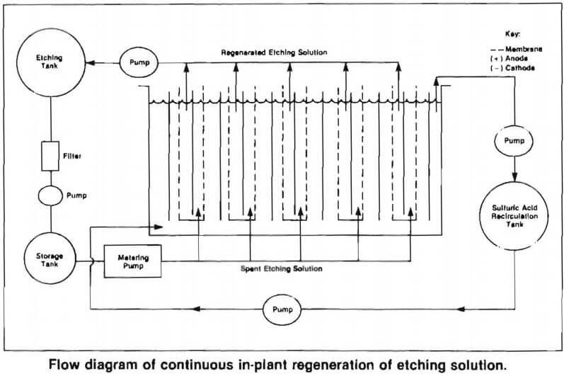 Chromic Acid Solution Electrolytic Regeneration