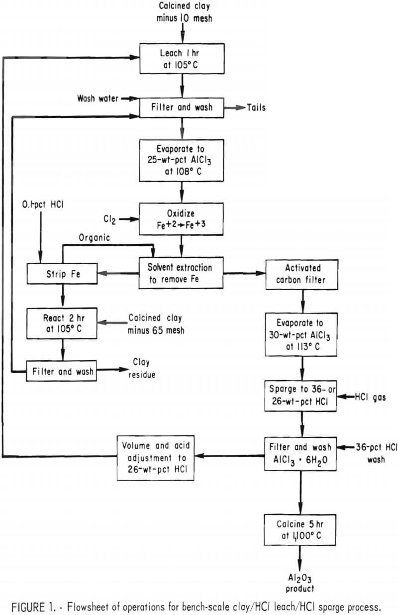 flowsheet of operations for bench-scale