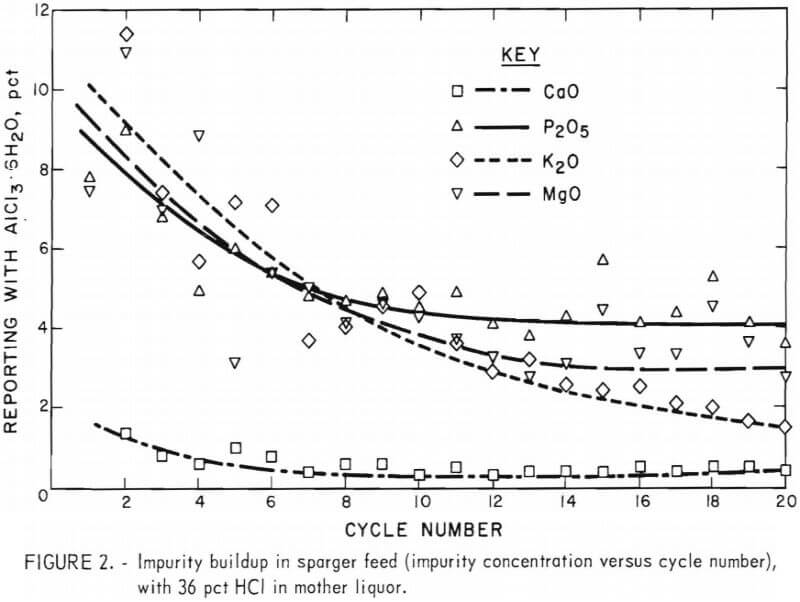 impurity buildup in sparger feed