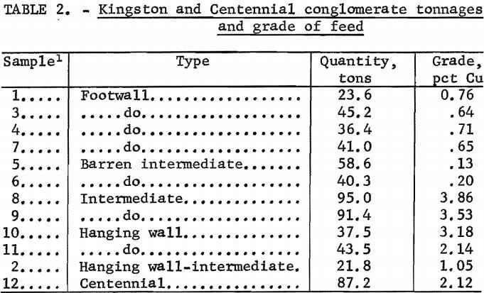 kingston-and-centennial-conglomerate-tonnages-and-grade-of-feed