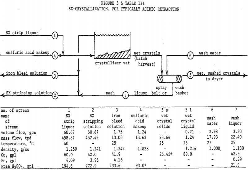 CuSO4 Copper Sulfate Crystallization