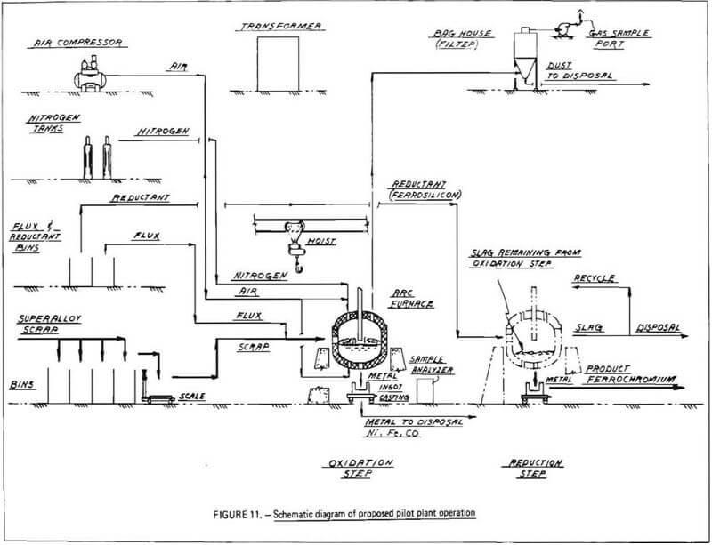 Pyrometallurgy Chrome Recovery Plant Design