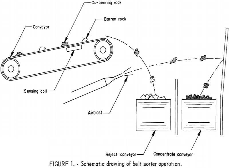 schematic drawing of belt sorter operation