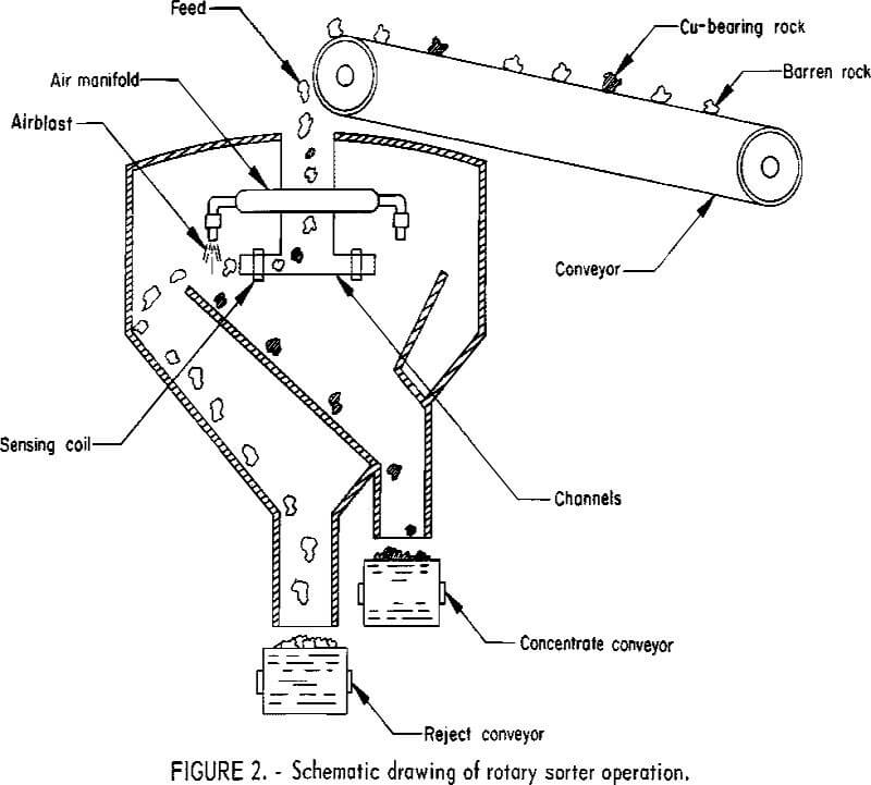 schematic drawing of rotary sorter operation