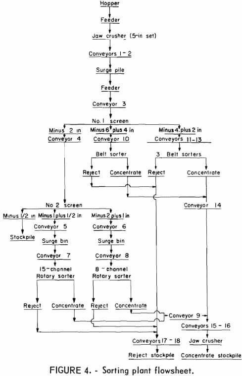 sorting-plant-flowsheet