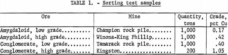 sorting-test-samples