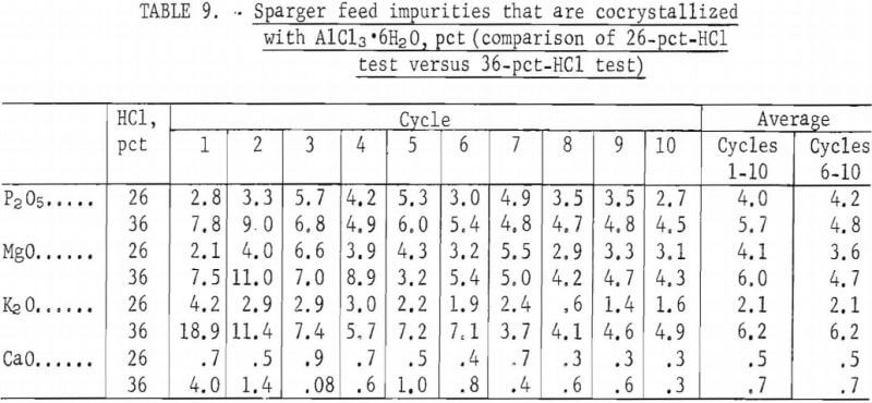 sparger-feed-impurities-2