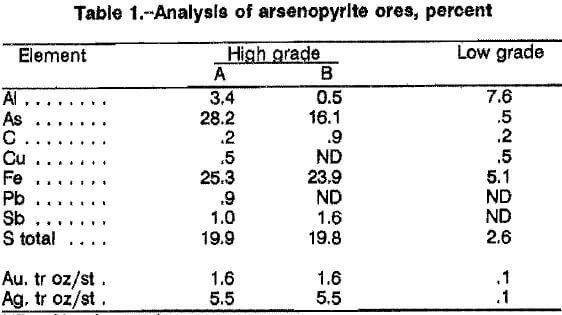 arsenopyrite-alkaline-oxidative-leaching-analysis