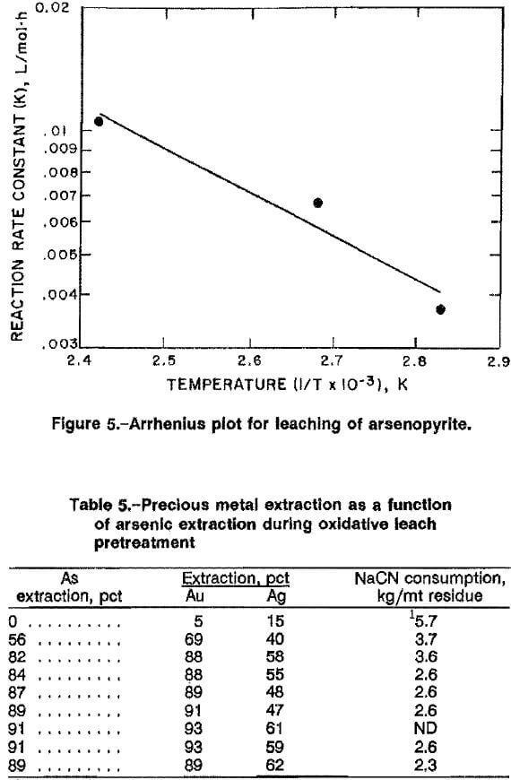 arsenopyrite-alkaline-oxidative-leaching-arrhenius-plot