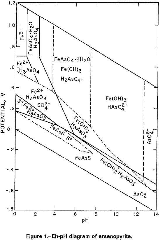 arsenopyrite alkaline oxidative leaching el ph diagram