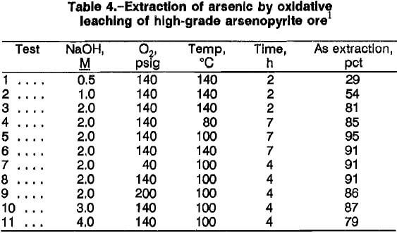 arsenopyrite-alkaline-oxidative-leaching-extraction