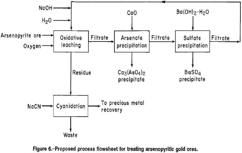 arsenopyrite-alkaline-oxidative-leaching-flowsheet