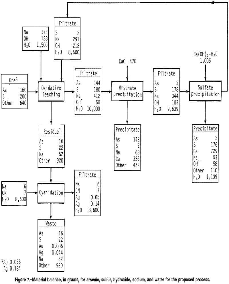 arsenopyrite-alkaline-oxidative-leaching-material-balance