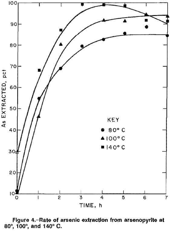 arsenopyrite-alkaline-oxidative-leaching-rate-of-extraction