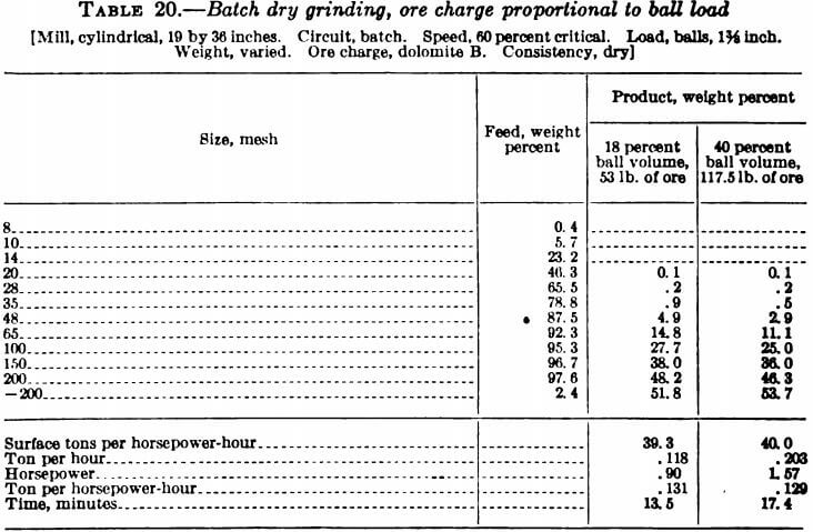 batch-dry-grinding-ore-charge-proportional-to-ball-load