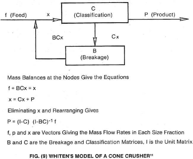 breakage impact crushing model of cone crusher